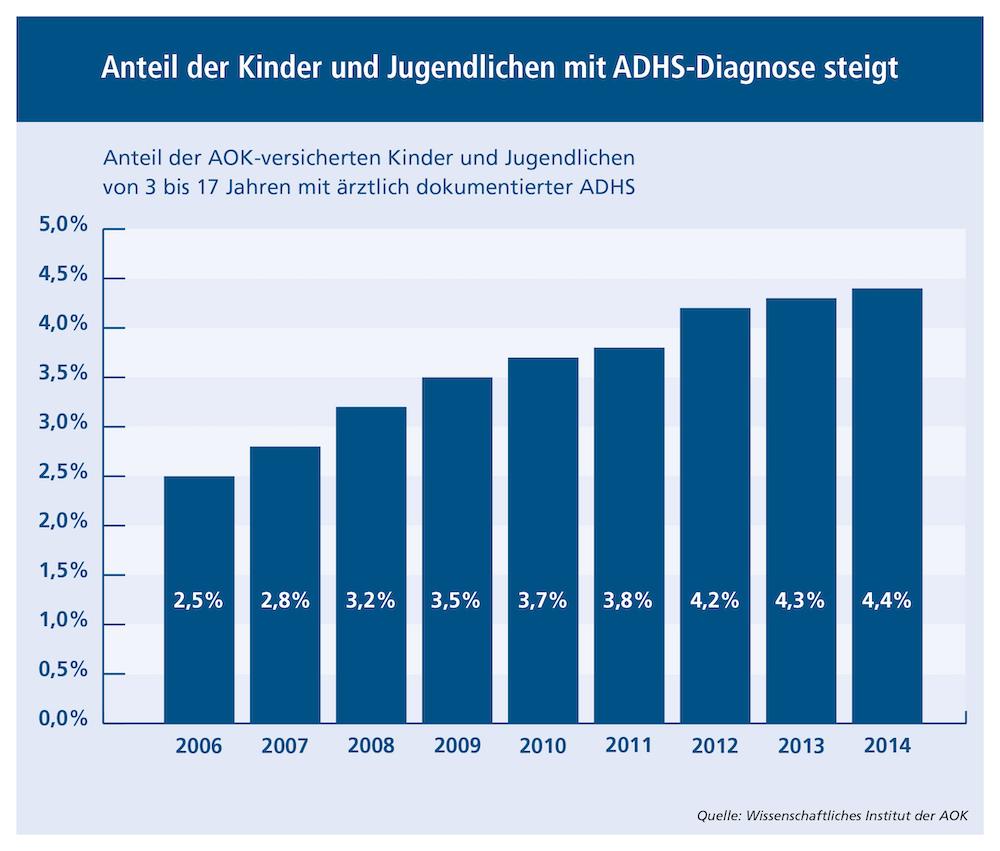 Entwicklung Kinder mit ADHS zwischen 2006 (2,5 %) und 2014 (4,4 %)